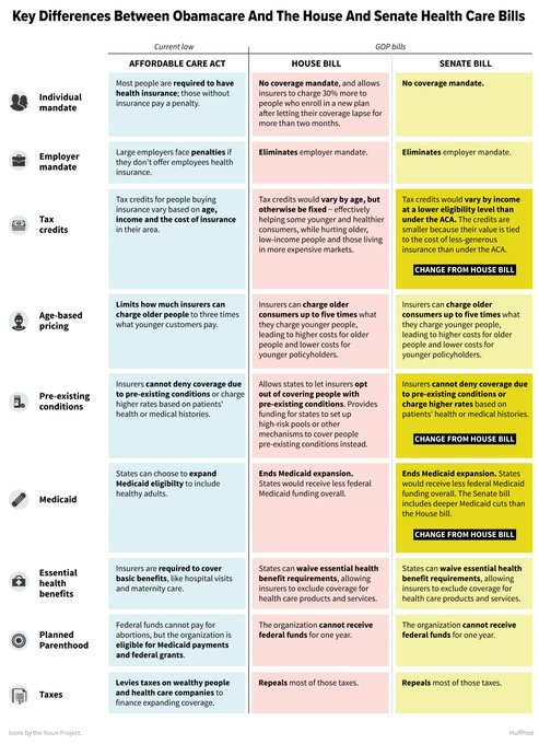 A handy chart comparing the ACA to the House and Senate health care bills, from our @alissascheller: https://t.co/J8LBIDEE25