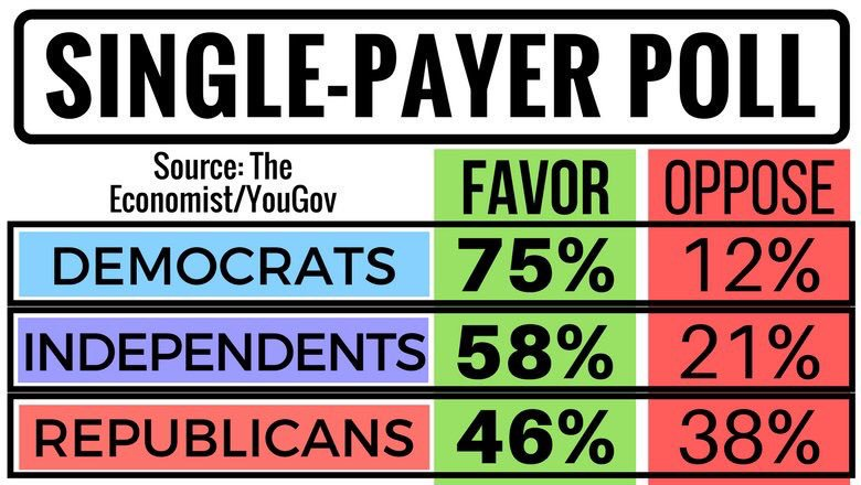 The American people want and deserve better. There is bipartisan agreement for #SinglePayer. In a true democracy, or reps would represent us <br>http://pic.twitter.com/juAub0Tq1t