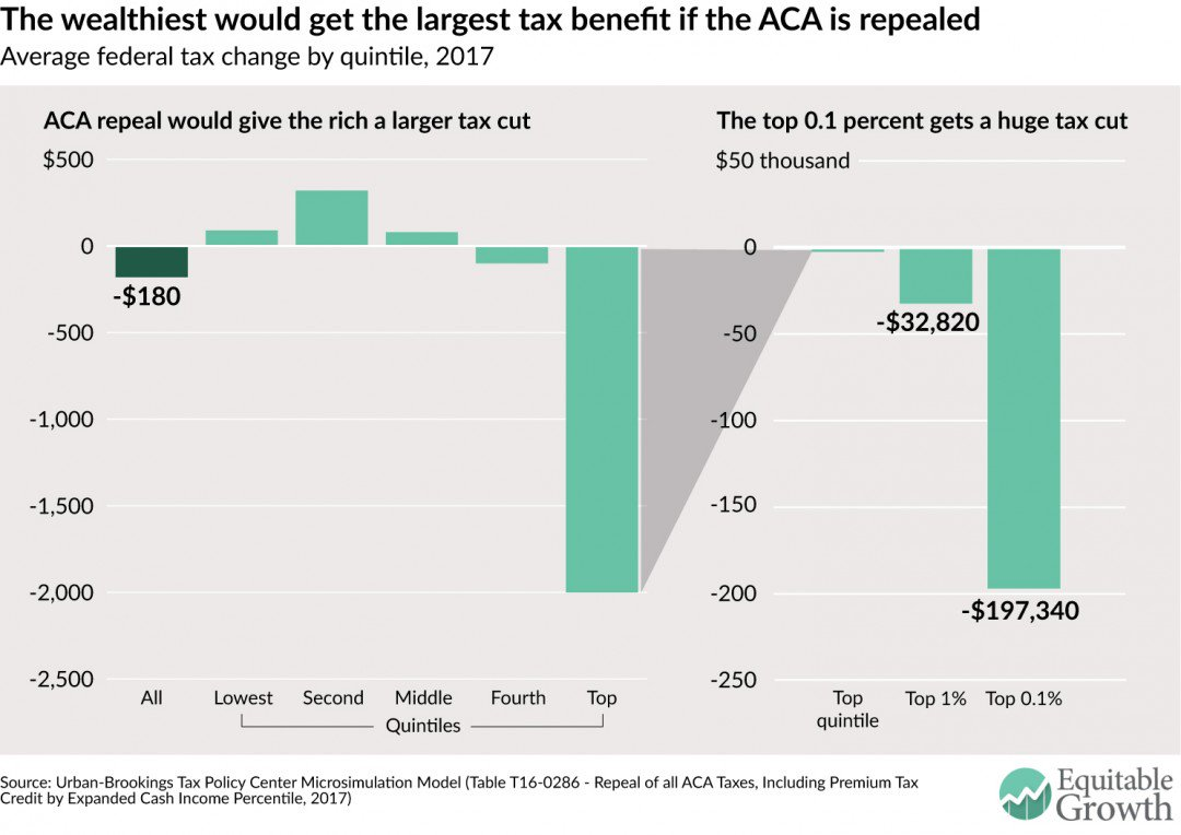 Repealing the #ACA could exacerbate U.S. income & health #inequality https://t.co/XBVepv5Aq9