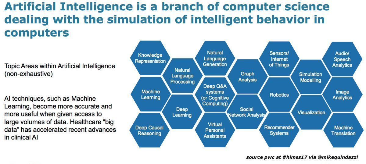 The growth of #BigData in #HealthCare is fueling the advance of #ArtificialIntelligence in #ClinicalResearch. #ai #pwc #himss17<br>http://pic.twitter.com/j9e06b9tuC
