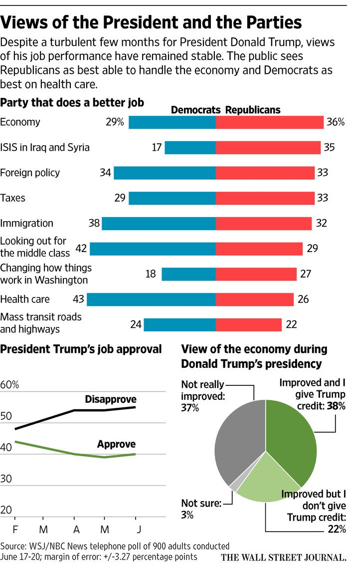 WSJ/NBC poll: Half of Americans hold negative views of Trump's temperament, trustworthiness. More findings: https://t.co/t5ElzOQmzP