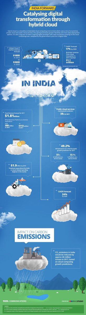 Catalysing #DigitalTransformation through hybrid #cloud.  http:// tataco.ms/SQcIhf  &nbsp;   @tata_comm #cloud #IT #CIO #india #DX #HybridCloud<br>http://pic.twitter.com/sMjU7eL5br