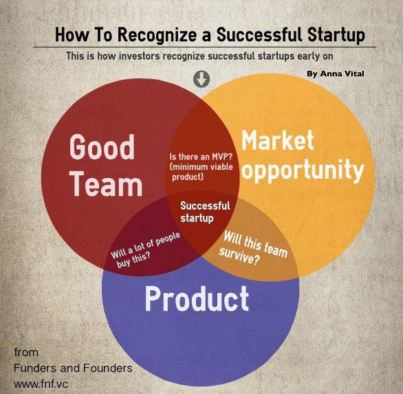 How to spot good #startups? #Disruption #Innovation #GrowthHacking #bigdata #Innovation #makeyourownlane #defstar5 #Mpgvip #socialmedia #SMM<br>http://pic.twitter.com/Jld8jKqAyy
