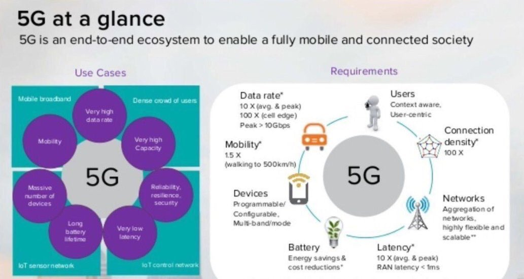 What&#39;s the Capabilities of #5G? #BigData #StartUp #SMM #IoT #blockchain #Fintech #CloudComputing #Mpgvip #defstar5 #CIO #Cloud #Entrepreneur<br>http://pic.twitter.com/huosgShaii