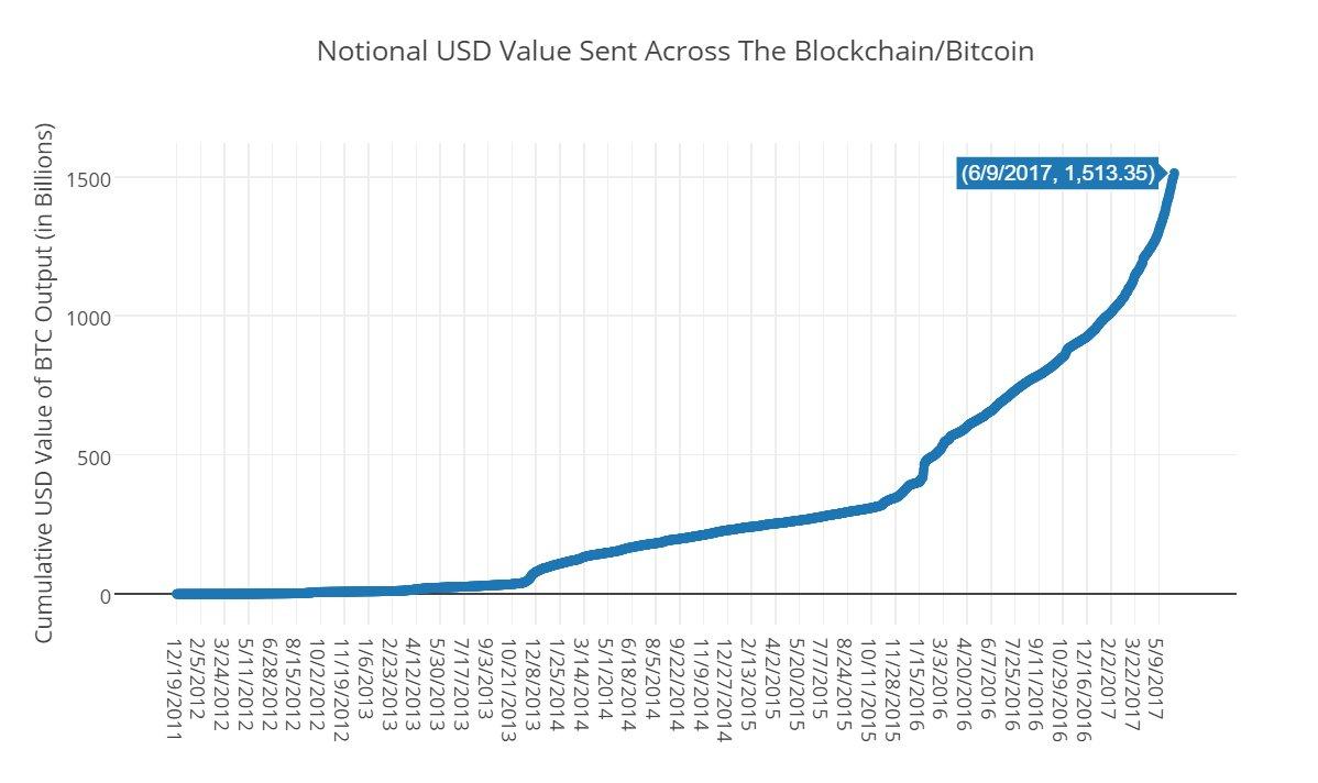 ¿Es estable el Bitcoin a largo plazo? 2