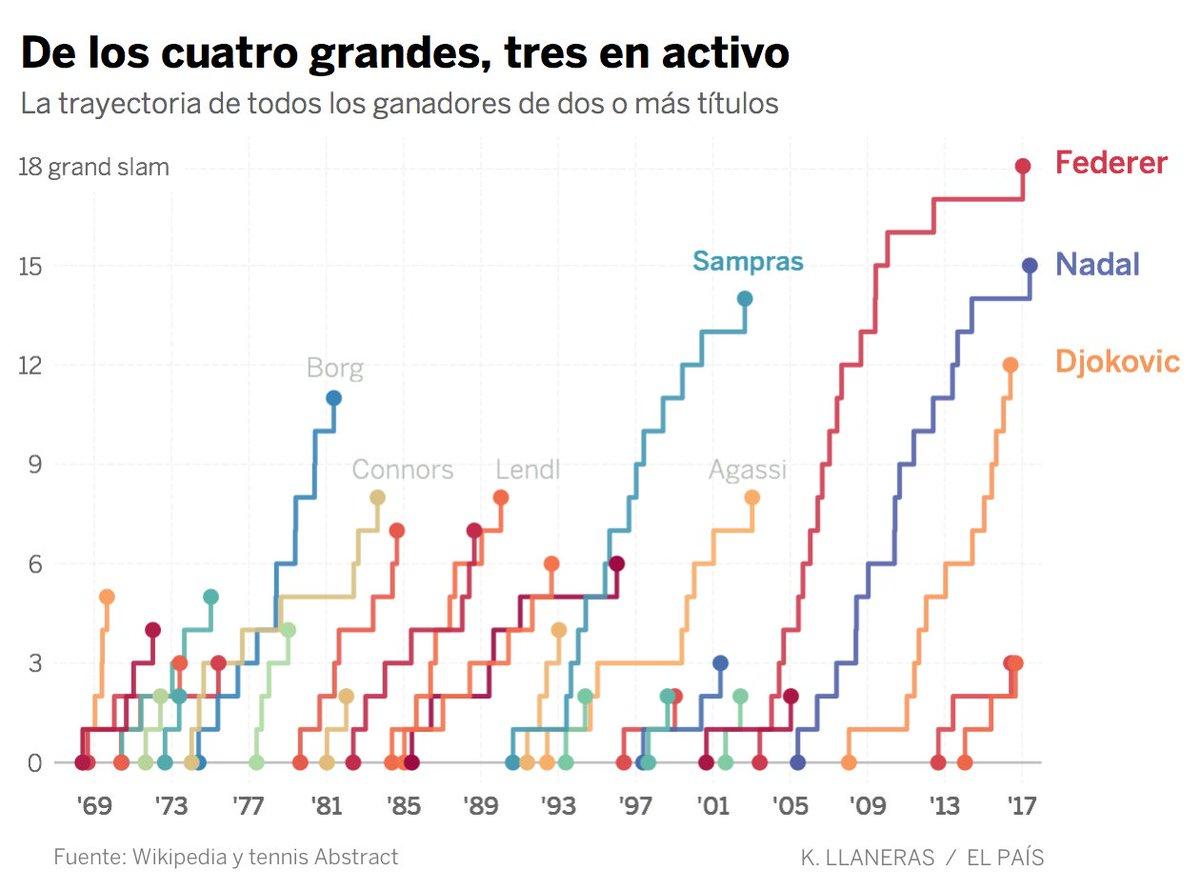 Y el dato más asombroso: de los cuatro tenistas más grandes de la HISTORIA, tres están en activo. https://t.co/5ty7dVgyoX