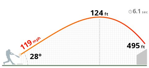 495 feet for Aaron Judge. My goodness. https://t.co/fIUAGGE5S6