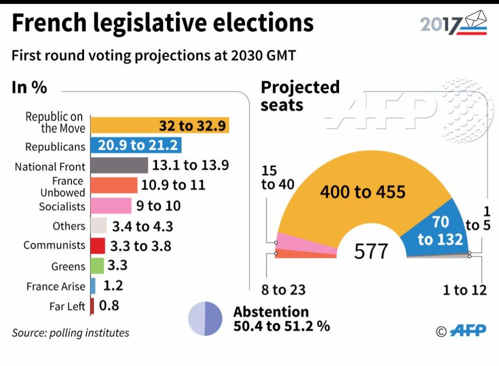 Новые результаты экзитпола во Франции: партия Макрона набрала треть голосов - Цензор.НЕТ 2000