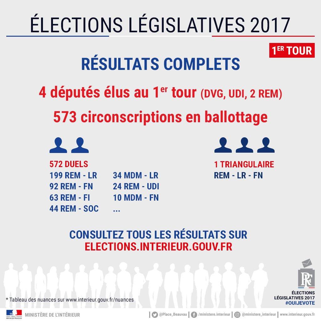 ministre de lintrieur on twitter elections lgislatives2017 retrouvez lensemble des rsultats officiels par circonscription sur notre site