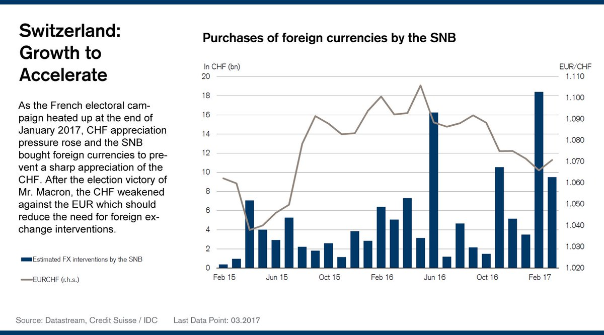 After the #Presidentielle2017, the #CHF weakened vs.the #EUR. This should allow the SNB to reduce #fx interventions:  http:// bit.ly/2rdkI10  &nbsp;  <br>http://pic.twitter.com/cT41fkryHS