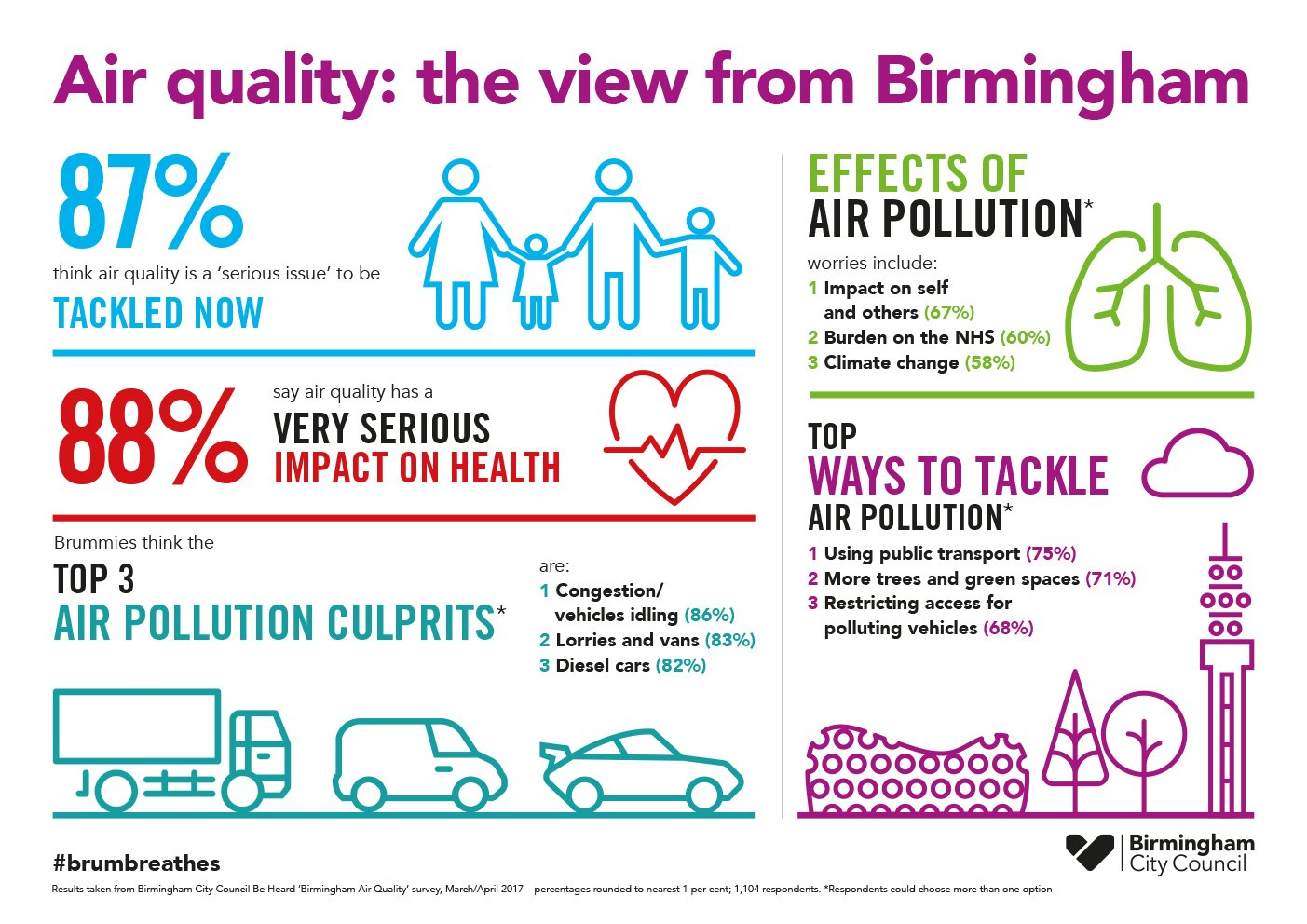 Together we can tackle air pollution. Find out more https://t.co/fC9OIiJiuR #NationalCleanAirDay #brumbreathes https://t.co/drZdQwfV4z