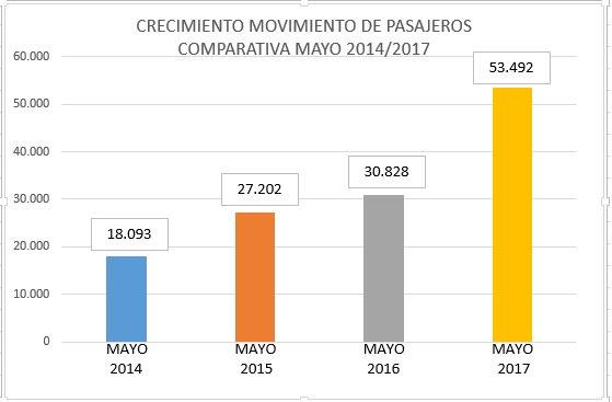 En los primeros 5 meses del 2017 el @AeropRosario registró un movimiento de 303.796 pasajeros, un 81 % superior al igual período del  2016.