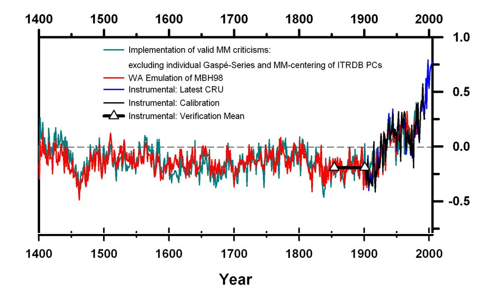 #Climate mythbusting fact: The 'hockey stick' stands. Many studies find world warming much faster than in past.  http:// crwd.fr/2stDpSE  &nbsp;  <br>http://pic.twitter.com/2T2rSfxmXJ