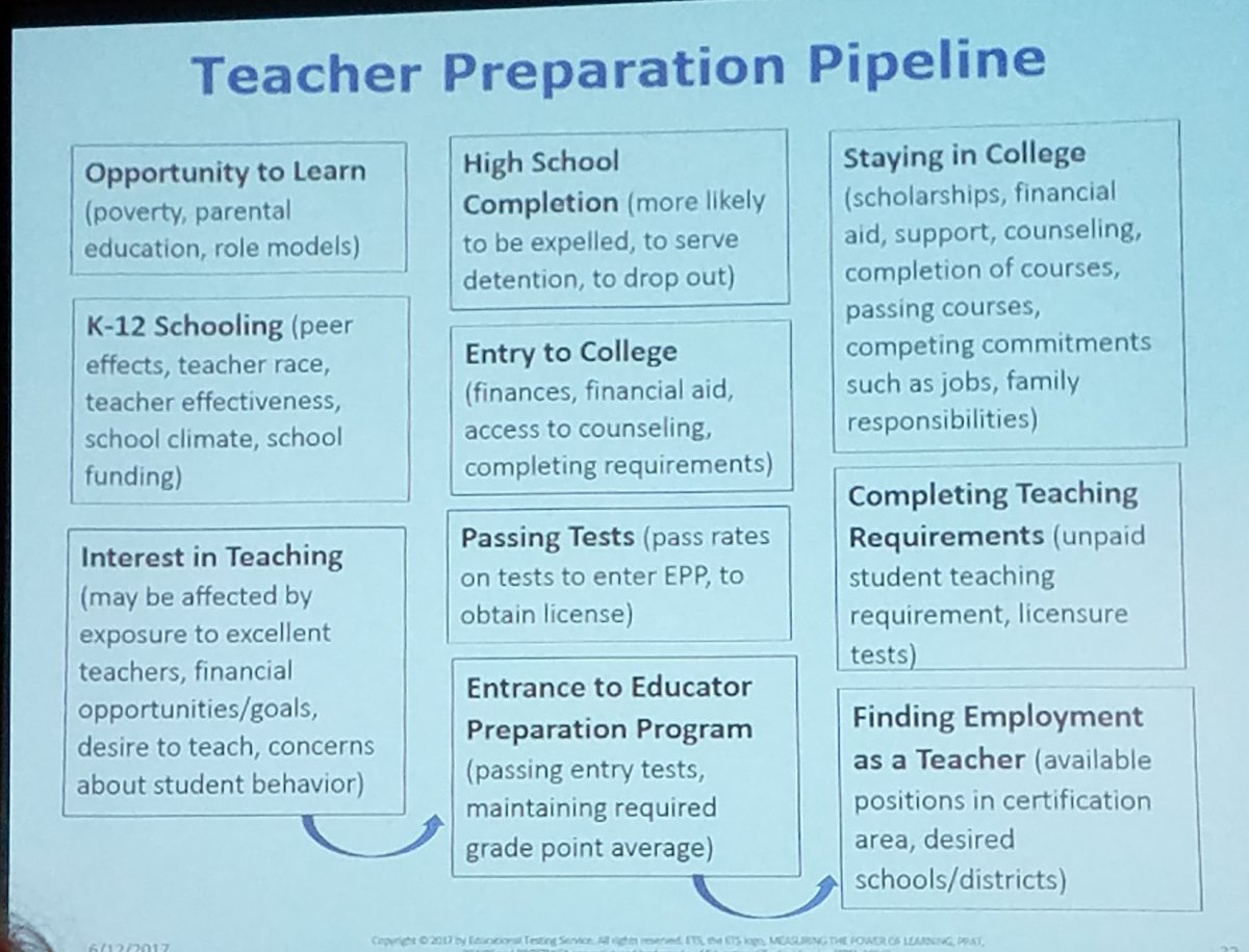Saroja r warner on twitter understanding critical points in saroja r warner on twitter understanding critical points in pipeline will help us address leaks diversifyteacherpipeline nasdtec2017 xflitez Choice Image