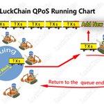 Image for the Tweet beginning: #LuckChain $BASH #QPoS running chart,
