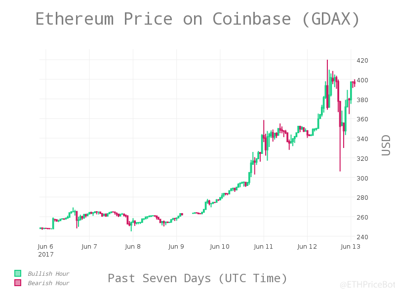 Ether Price