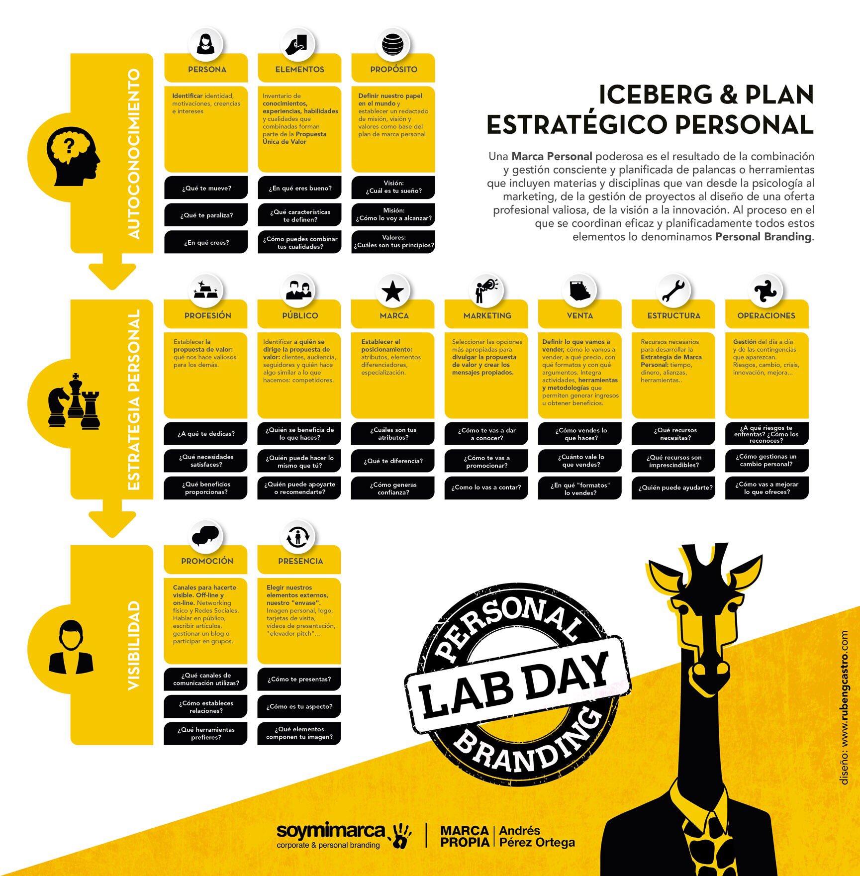 #infografia Cómo desarrollar un proceso de marca personal #PBLabDay17 #PersonalBranding https://t.co/qgDNoyKvrp