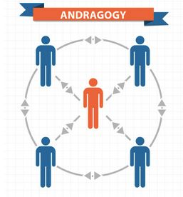#Andragogy refers to any form of adult learning. #Adultlearning #ALG @361DM<br>http://pic.twitter.com/55wtLCIEql