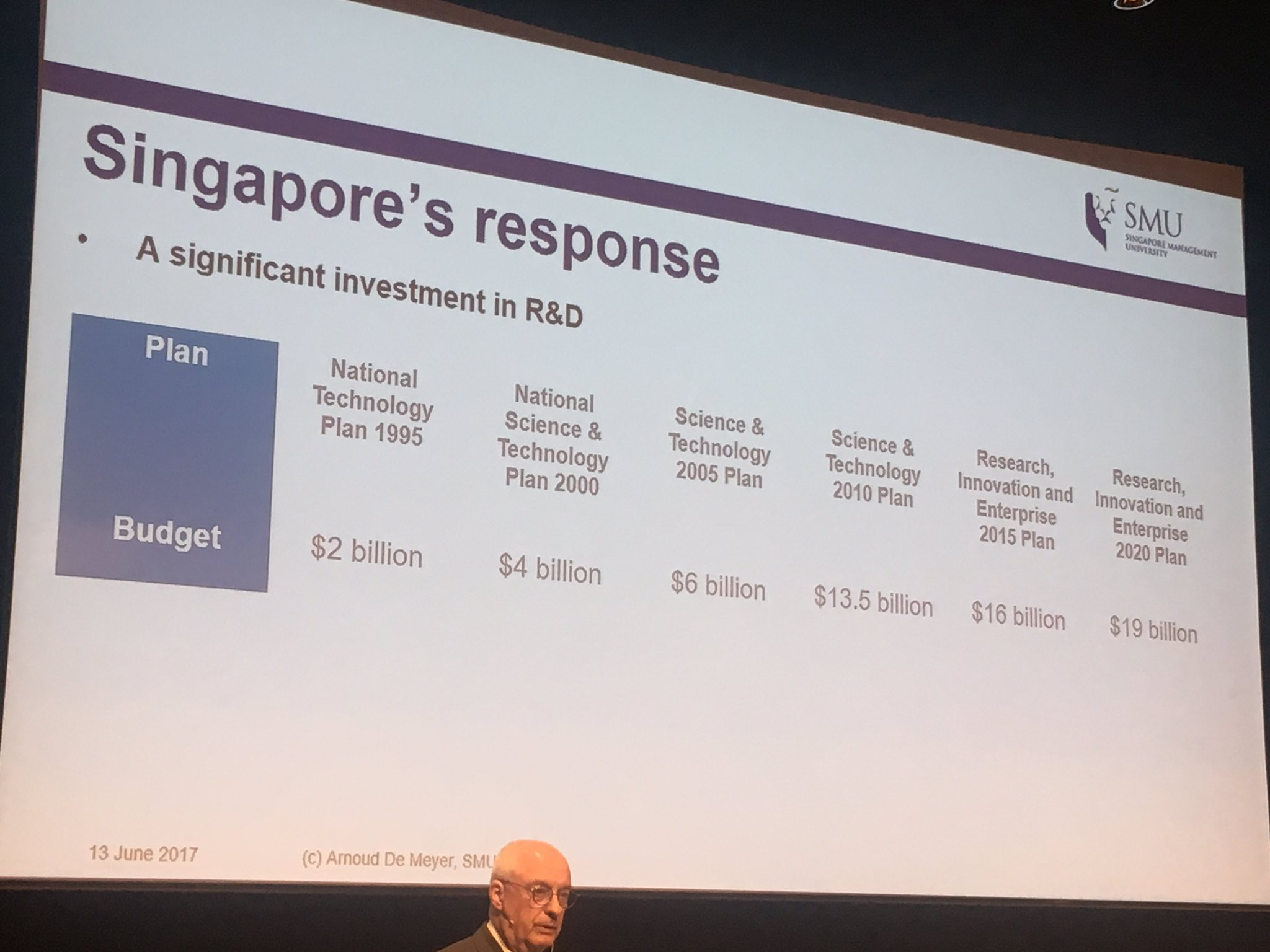 Singpore's.increasing investment in R&D over time from $2 - 19bn #IGL2017 https://t.co/dJXvvHwKPA