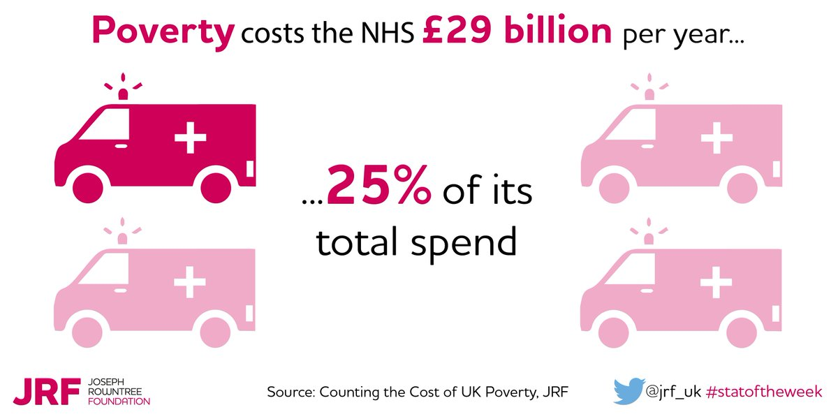 The NHS spends £29 billion a year treating health conditions associated with #ukpoverty https://t.co/Vz4QlALOdW https://t.co/sTHCJoDfXe
