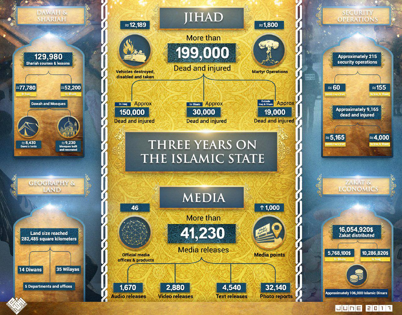 3 года Халифата в цифрах