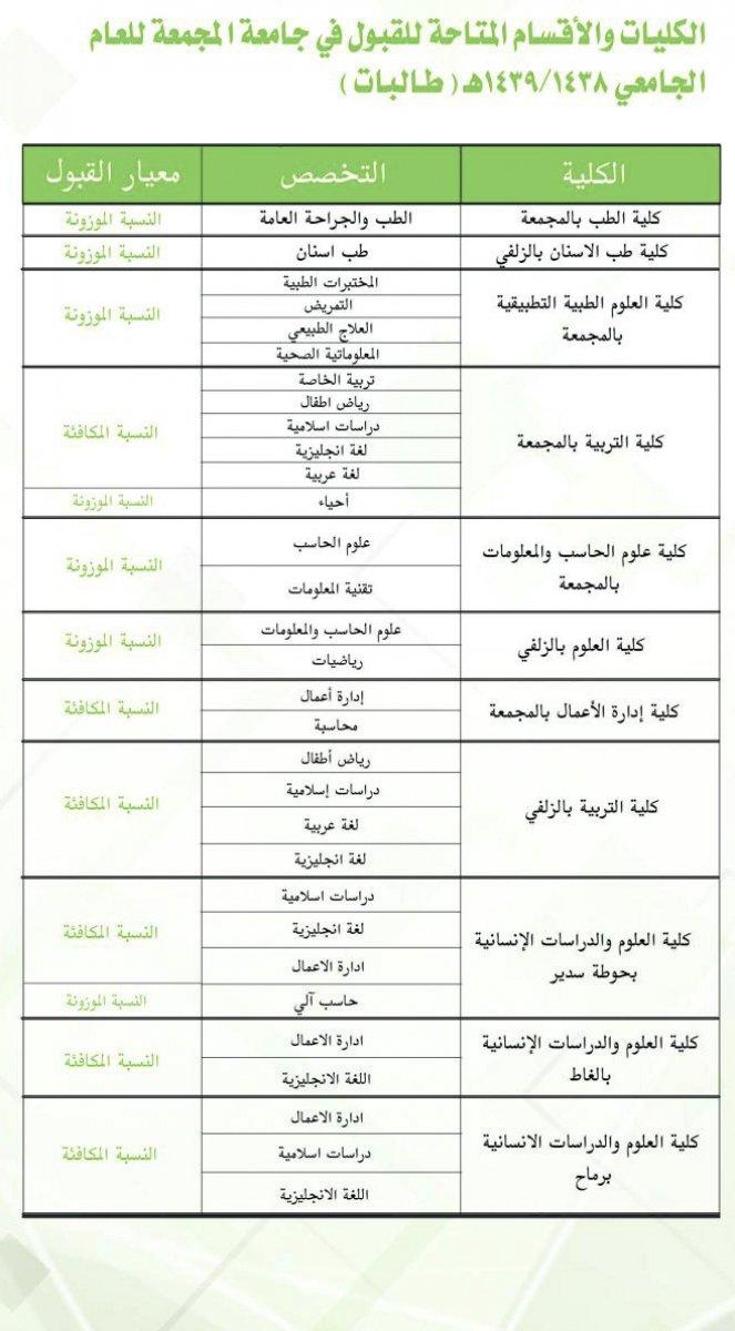 جامعة المجمعة On Twitter الكليات والأقسام المتاحة للقبول للعام الجامعي 1439 1438هـ طلاب طالبات