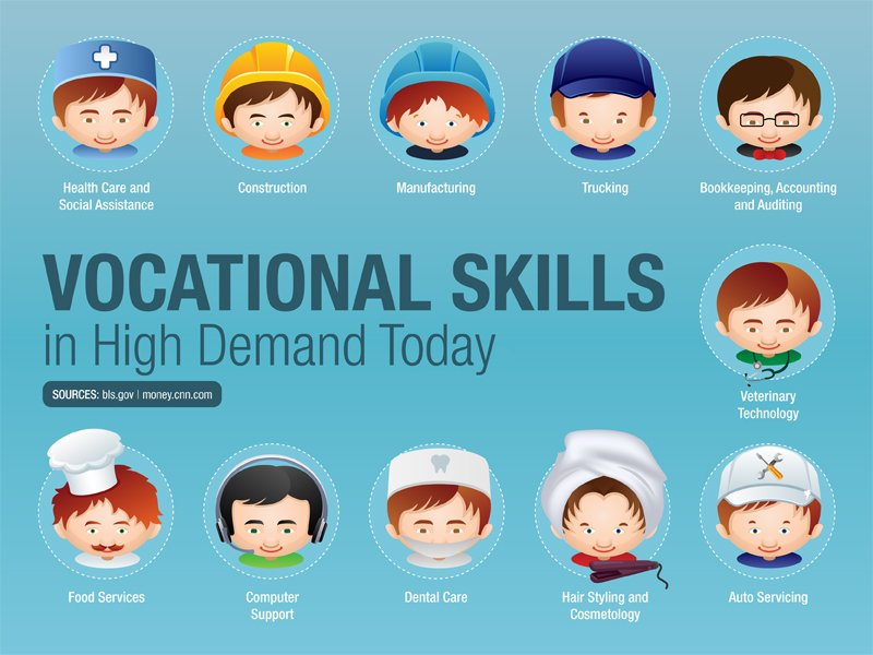 importance of vocational education Vocational education prepares a person for a specific job it equips a person with the skills and qualities required to do a particular job, such as fashion designing, interior decoration, computer networking, auto repairing, etc.