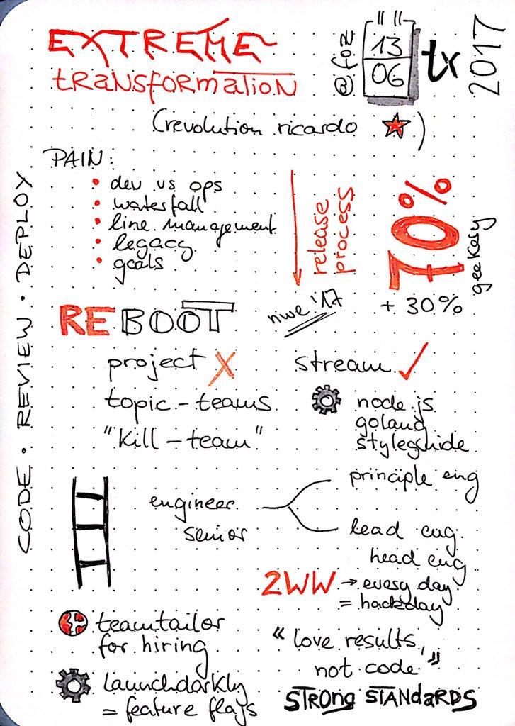 Extreme Transformation (aka Revolution Ricardo) by @foz at #tamediatx as #sketchnotes https://t.co/bBJOSL8xjl