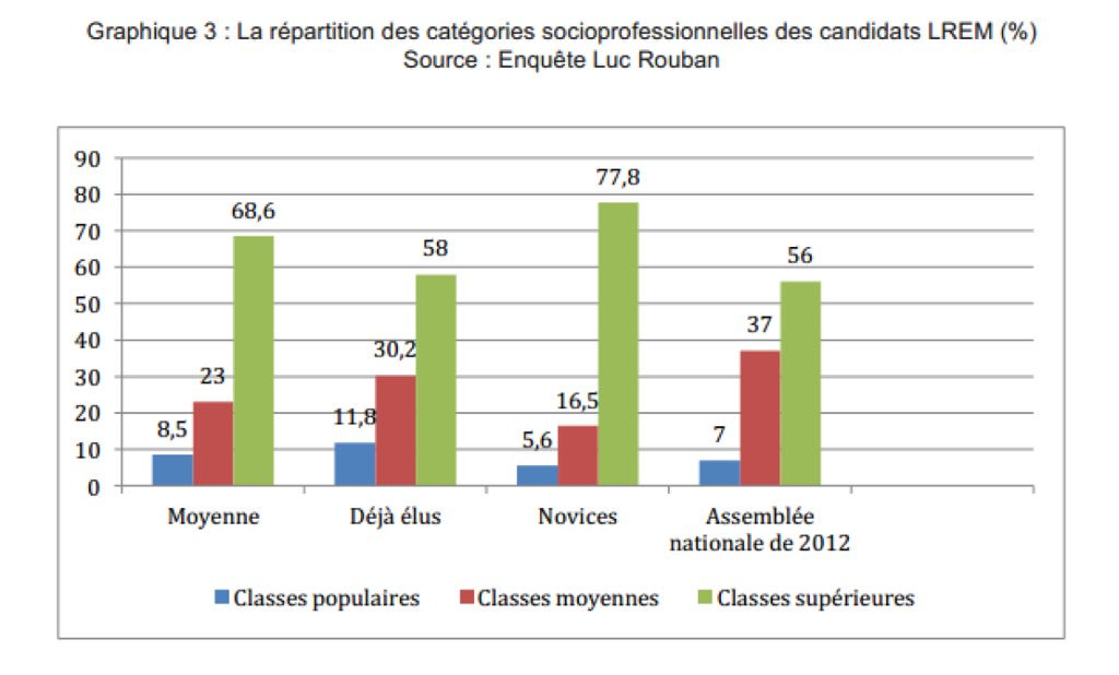@20HPolitique @BFMTV 68,6% issus des classes supérieures humm a renewal? Perhaps of the aristocracy @enmarchefr pre 1789 model w ministers so white & privileged