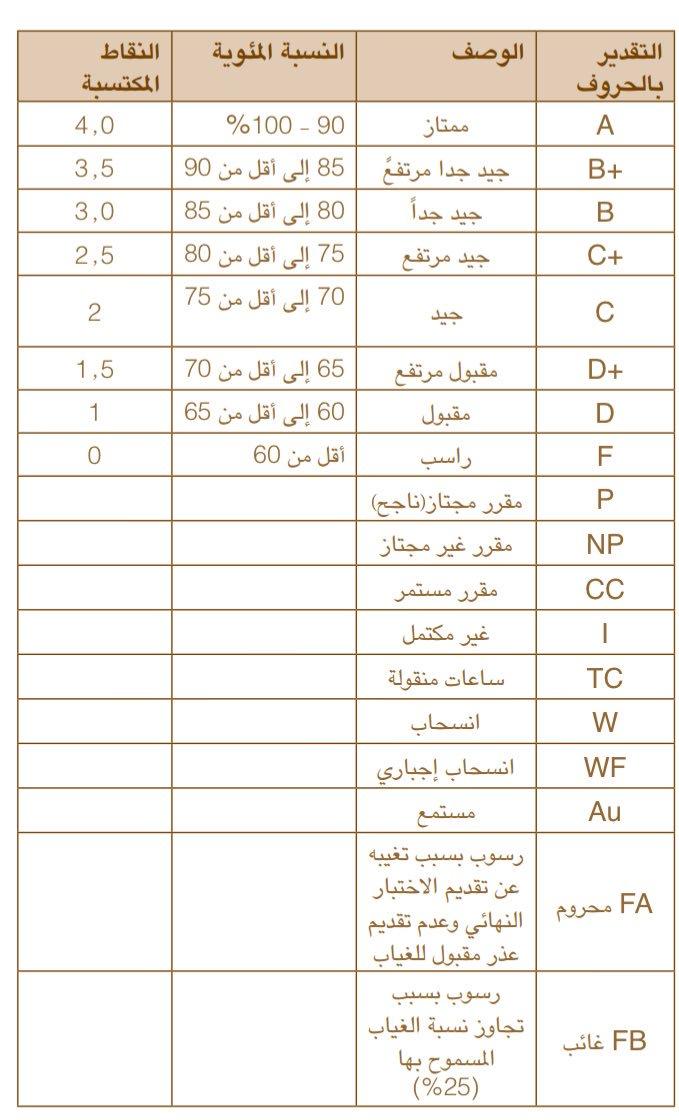 طلبة جامعة قطر خلك بالبيت On Twitter يمكنك البحث عن الماده التي تريدها بالشكل الطبيعي عند اختيارك فصل الصيف ستظهر لك في حال كانت ت طرح Https T Co Gwgsaanuna