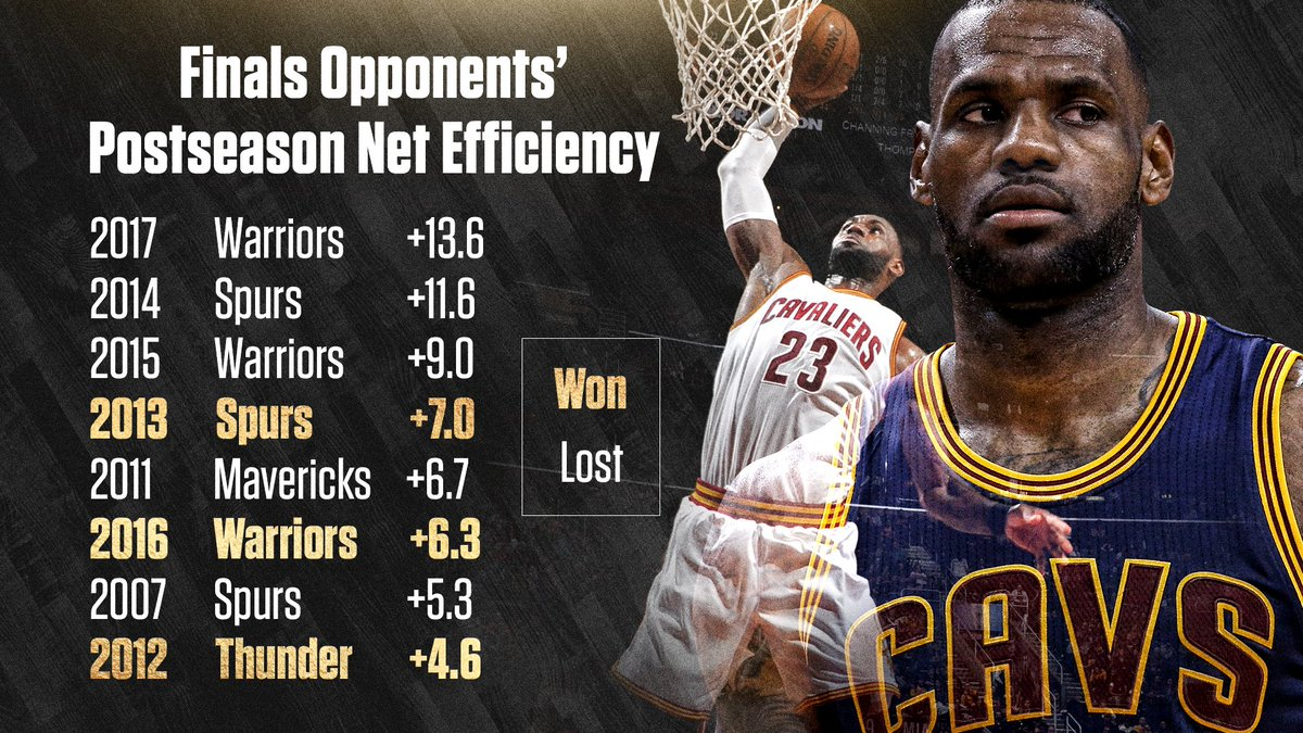Each of LeBron James' 8 NBA Finals opponents had a better postseason net efficiency than the best team Michael Jordan ever faced