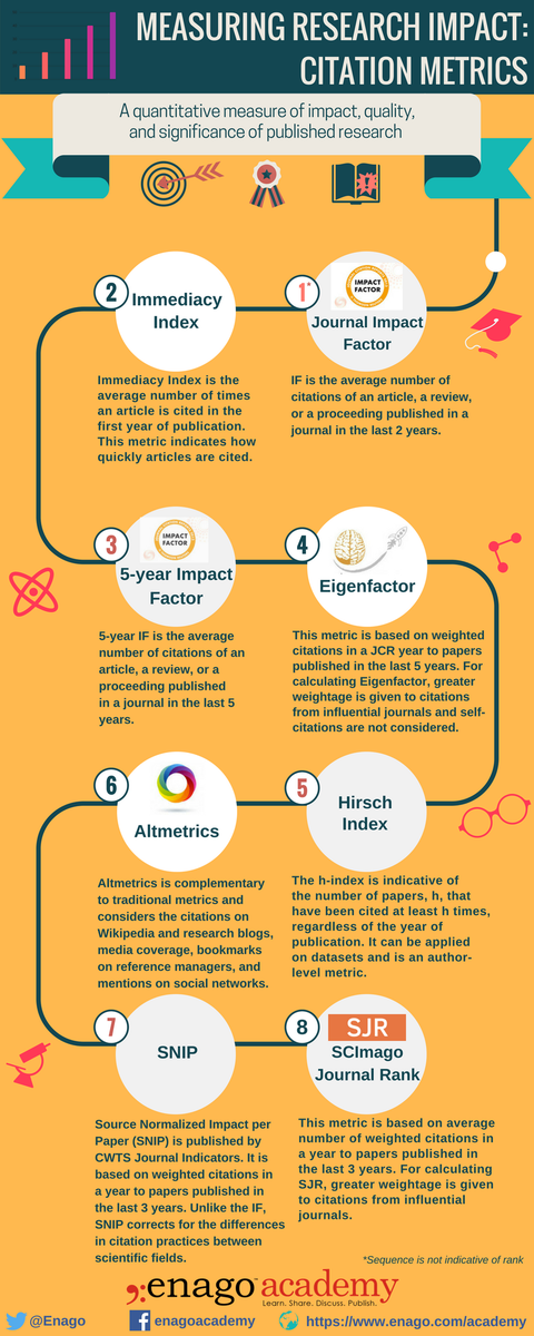 #Infographic Eight Types of Citation Metrics You Should Know About #enagoacademy #citation #metrics<br>http://pic.twitter.com/smXFBi7Ubv