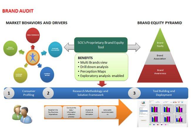 brand audit Brand audit checklist analysis a comprehensive to do list for marketing success wwwsangodigitalcom.