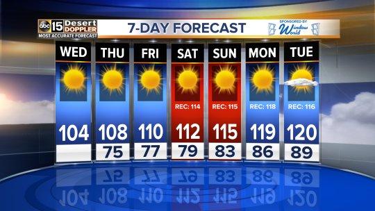 It will be 120 in Phoenix next week. 120. 1-2-0. https://t.co/mUHd1OqI4D