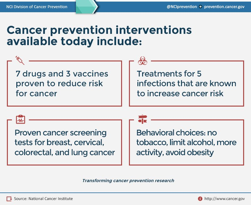 There are interventions available right now that can reduce #cancer ri...
