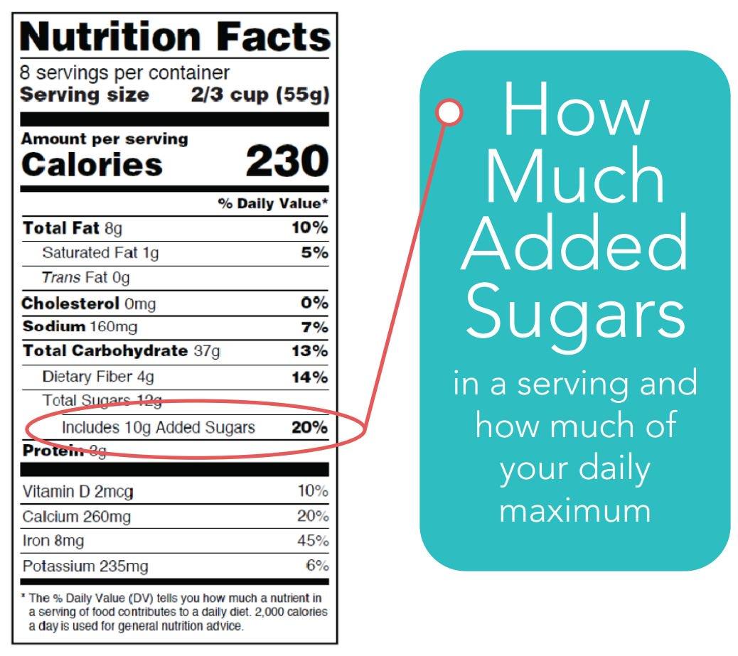 Added Sugars New Food Label