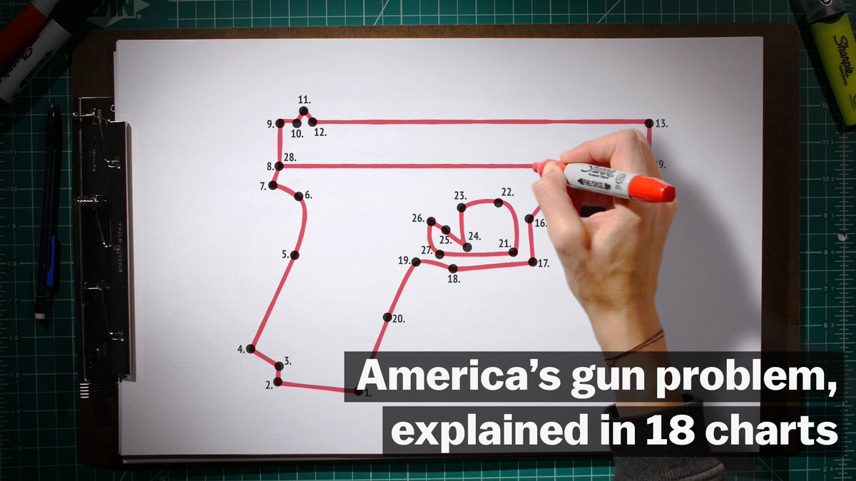 America's gun problem, explained in 18 charts: https://t.co/d4oWetLplV