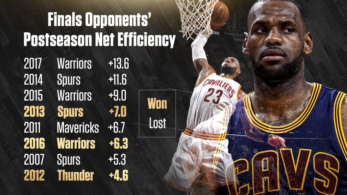 LeBron's Finals Opponents >>>>>> Jordan's - Message Board Basketball Forum - InsideHoops