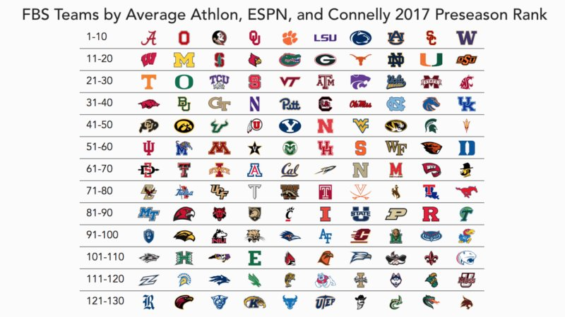 ncaa football rankings 130