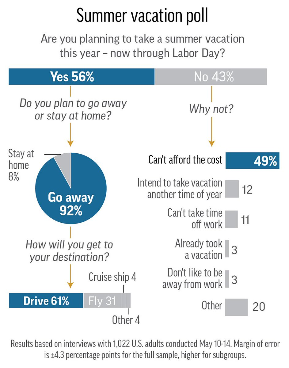 AP-NORC poll: Many Americans say they can't afford a summer vacation this year. https://t.co/6QoxKtuK96