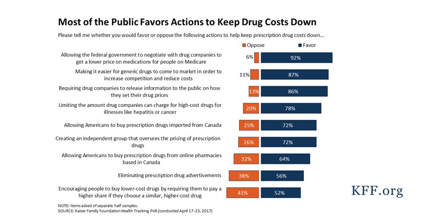 When it comes to reining in high drug costs, the public supports a wide range of policy actions https://t.co/UNMjT8sI99 https://t.co/9cJz2dp8wj