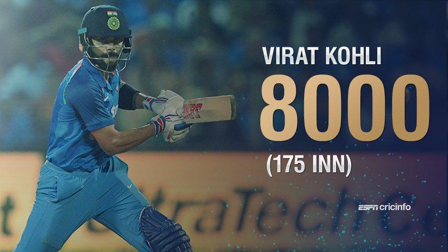 Another record for Virat Kohli: The quickest to 8000 ODI runs  https://t.co/vGuDtUcUfs