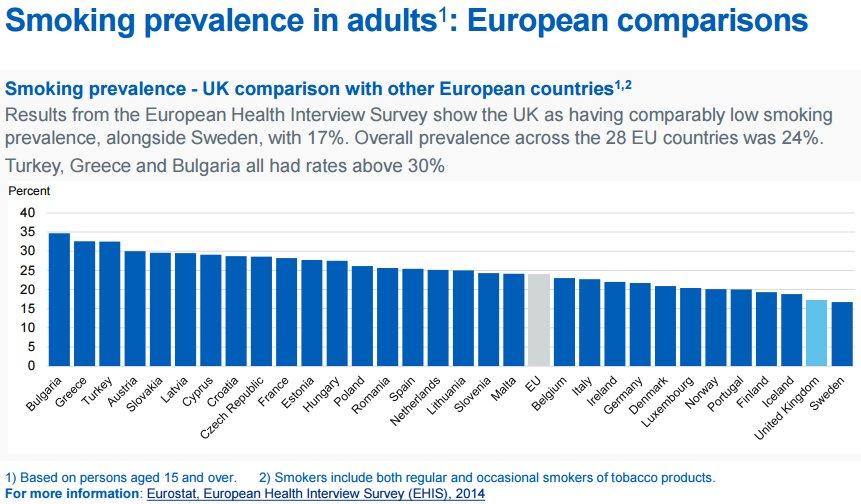 Smoking Rates In Europe