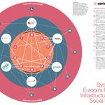 Excellent visual of network complexity & synergies among Europe's social science research infrastructures @SERISS_EU https://t.co/lZy2PCHif6