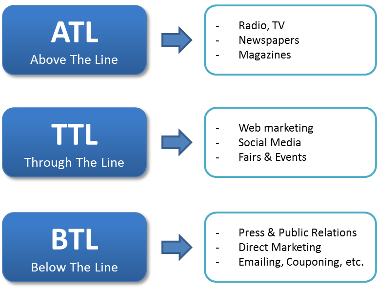 below the line promotions Above the line ( atl) and below the line ( btl) are the two most commonly used terms in marketing both these refer to the nature of promotional activities done by companies.