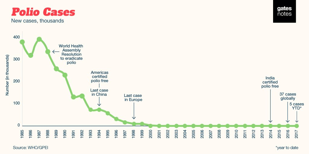 In 1988, there were 40 new polio cases an hour. In 2016, there were just 40 cases. Here's how we get to zero: https://t.co/KLxRt7soA5