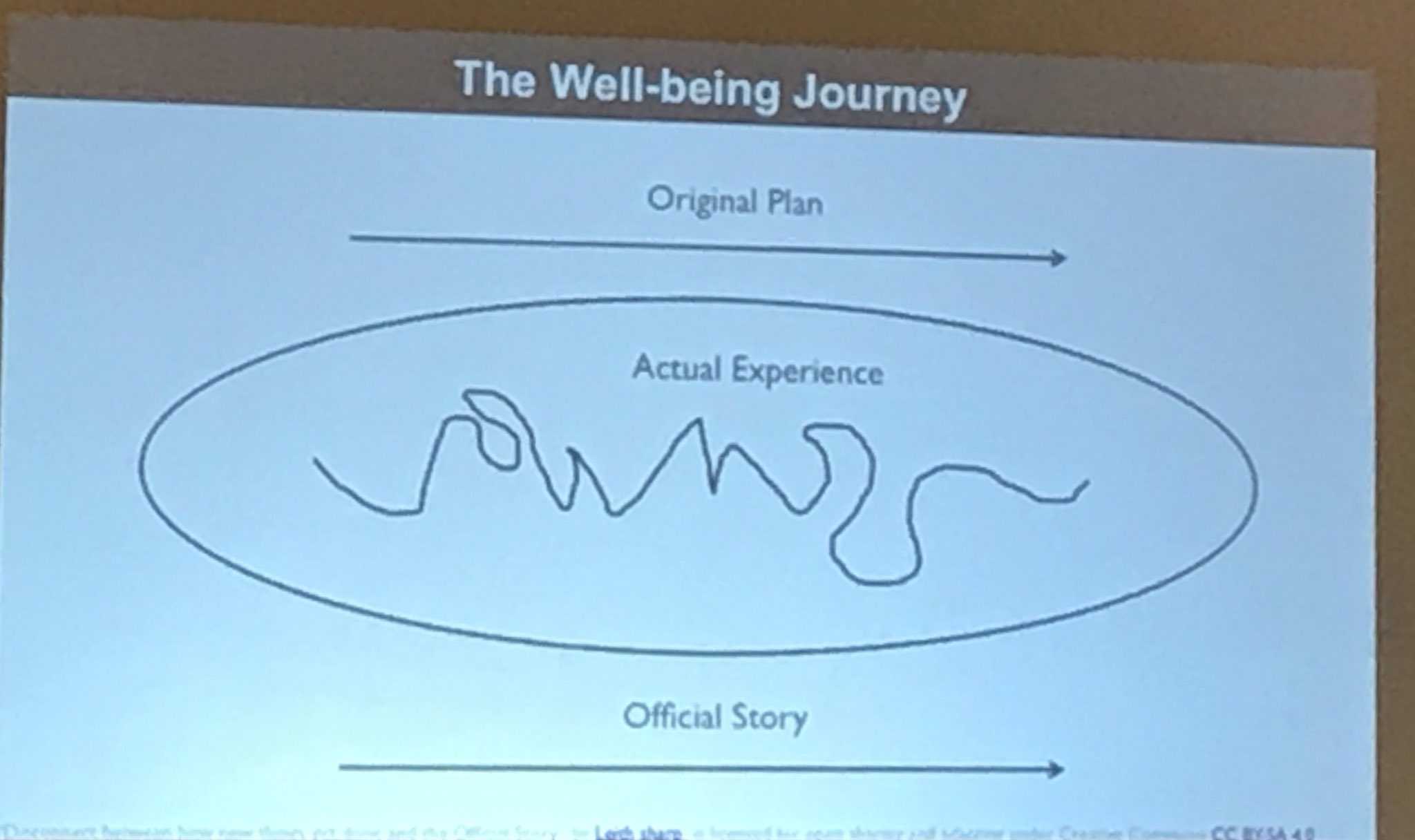 Straight line plan vs. reality squiggle.  Are you being honest about this in your programs?  #shinesummit @SHINEHarvard. #WorkerWellBeing https://t.co/Mwn6GIPe9P