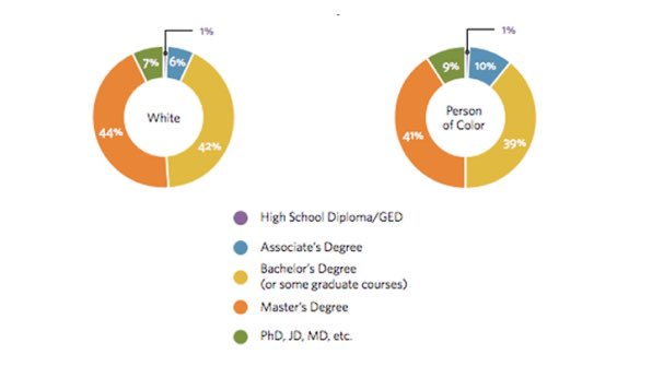 5 charts that illustrate the racial bias in the nonprofit world https://t.co/MfqyoaYsSY https://t.co/FzHXG2rGdJ