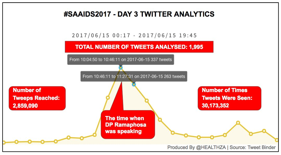 1/2 Here is a snapshot of today's #SAAIDS2017 Twitter performance, based on 1,995 analysed tweets cc @YPillay @BWiseHealth @SheConquersSA https://t.co/icrsLpoQEB