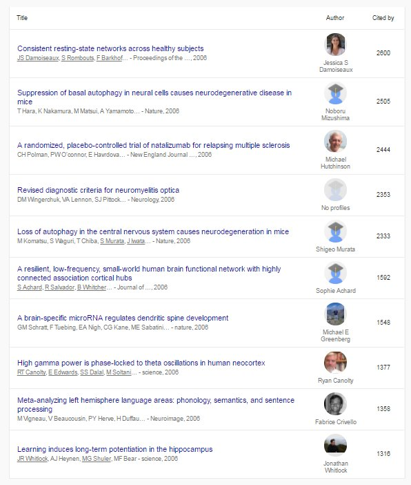 New feature from #GoogleScholar that lists &#39;Classic Papers&#39; based on citation no. over 10 years. Here&#39;s #Neurology  http:// bit.ly/2t67fdy  &nbsp;  <br>http://pic.twitter.com/D00RuAgeIc